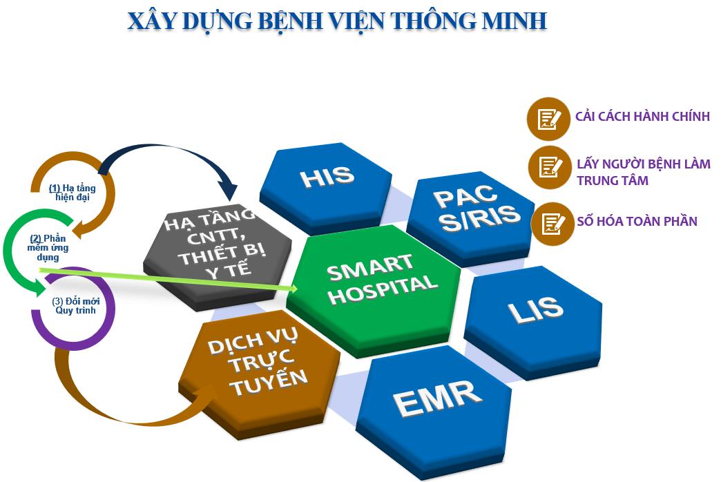 Xu hướng CNTT 4.0 trong Y tế 2020