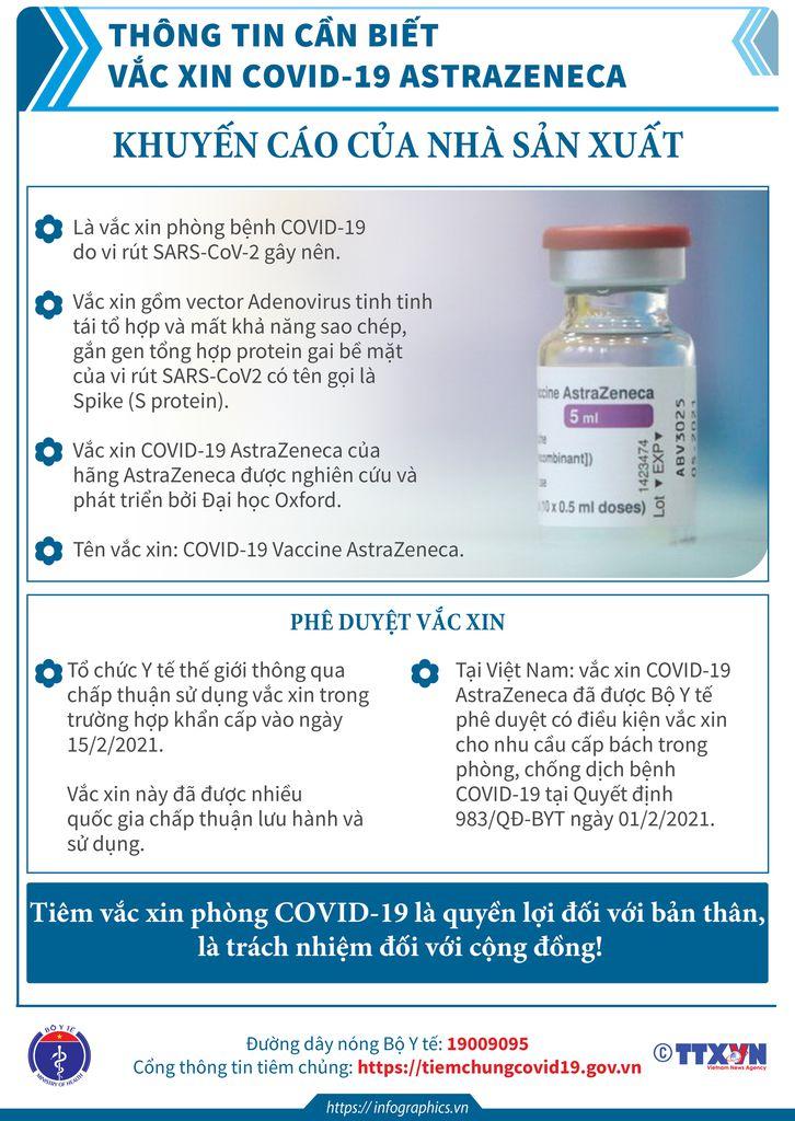 Những Điều Cần Biết Về Vaccine Astrazeneca Trước Và Sau Khi Tiêm